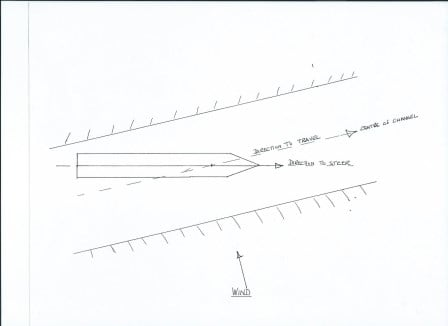 The more the wind is on the beam and the stronger that wind blows, the more the ship will drift in the channel (Courtesy diagram www.captainjonathan.com)